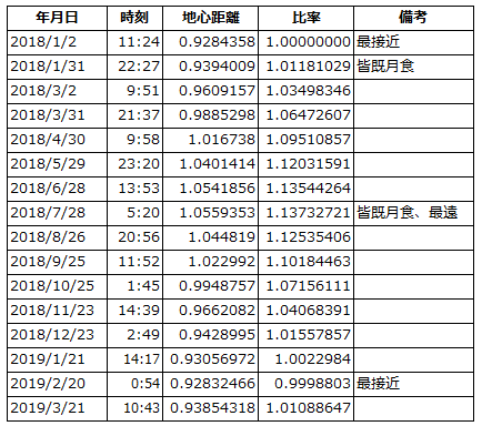 fullmoon-table2018-2019.png